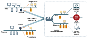 Distributed_Deception_Architecture_From_PPT_01