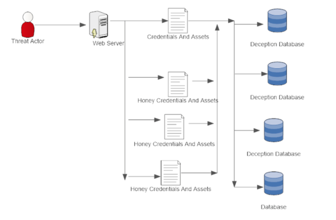 Deception Centric Architecture to prevent Breaches involving WebServer.