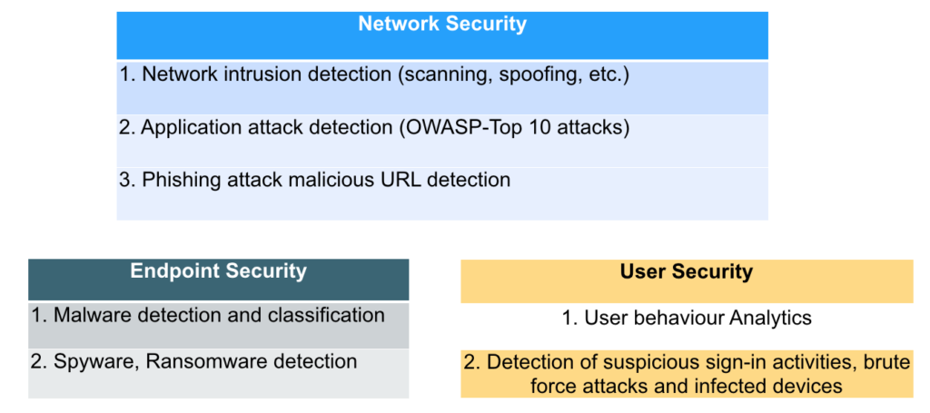 Using Deep Learning for Information Security - Part 1 | Acalvio