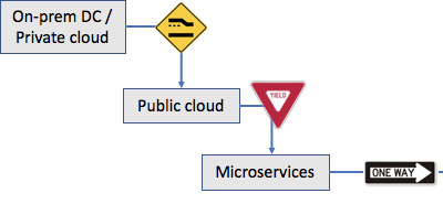 All Roads Lead to Kubernetes … and a Stronger Cloud Security Posture