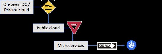 kubernetes public private cloud security