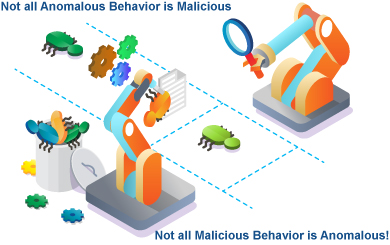 Not all Anomalous Behavior is Malicious – Not all Malicious Behavior is Anomalous!