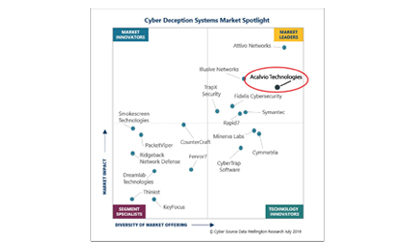 Cyber Deception Systems (CDS) Market Spotlight
